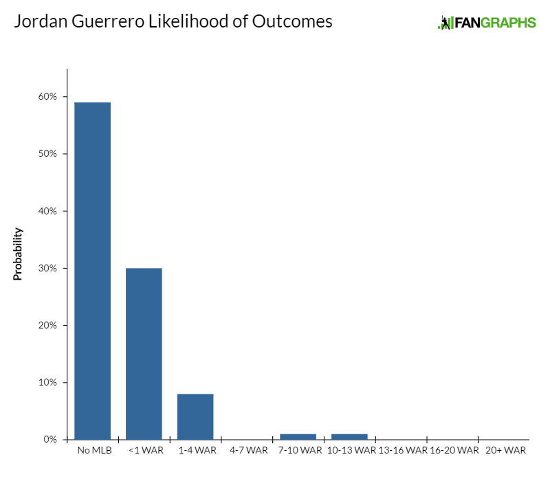 jordan-guerrero-likelihood-of-outcomes