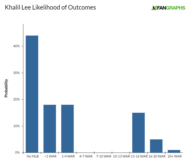khalil-lee-likelihood-of-outcomes