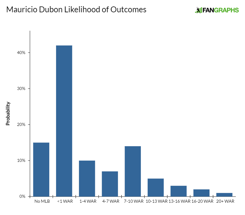 mauricio-dubon-likelihood-of-outcomes