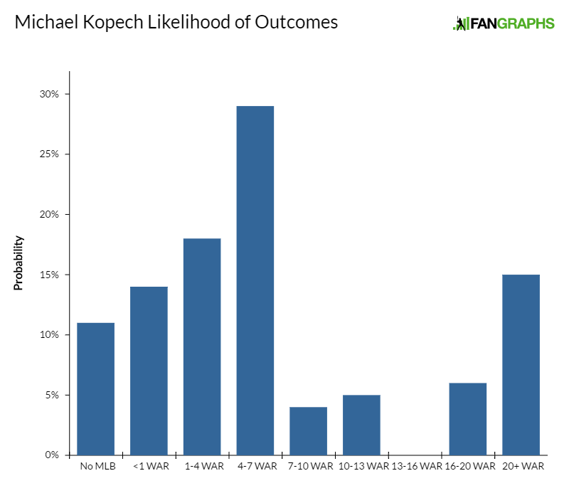 michael-kopech-likelihood-of-outcomes
