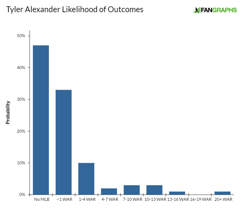 tyler-alexander-likelihood-of-outcomes