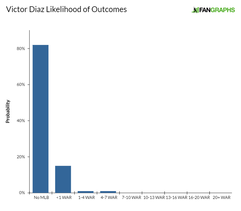 Victor-diaz-likelihood-of-outcomes