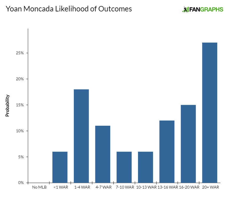 yoan-moncada-likelihood-of-outcomes