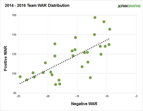 war-distribution