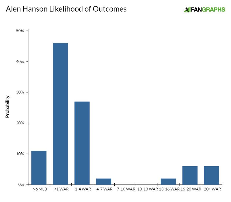 alen-hanson-likelihood-of-outcomes