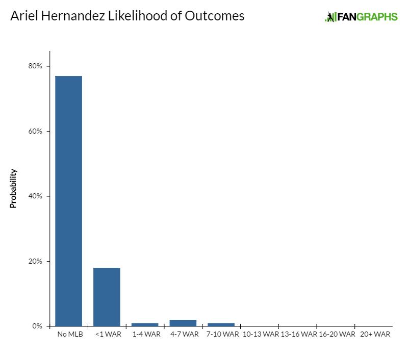 ariel-hernandez-likelihood-of-outcomes