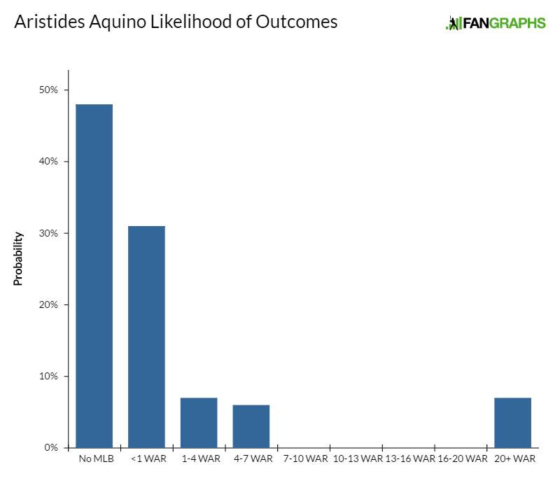aristides-aquino-likelihood-of-outcomes