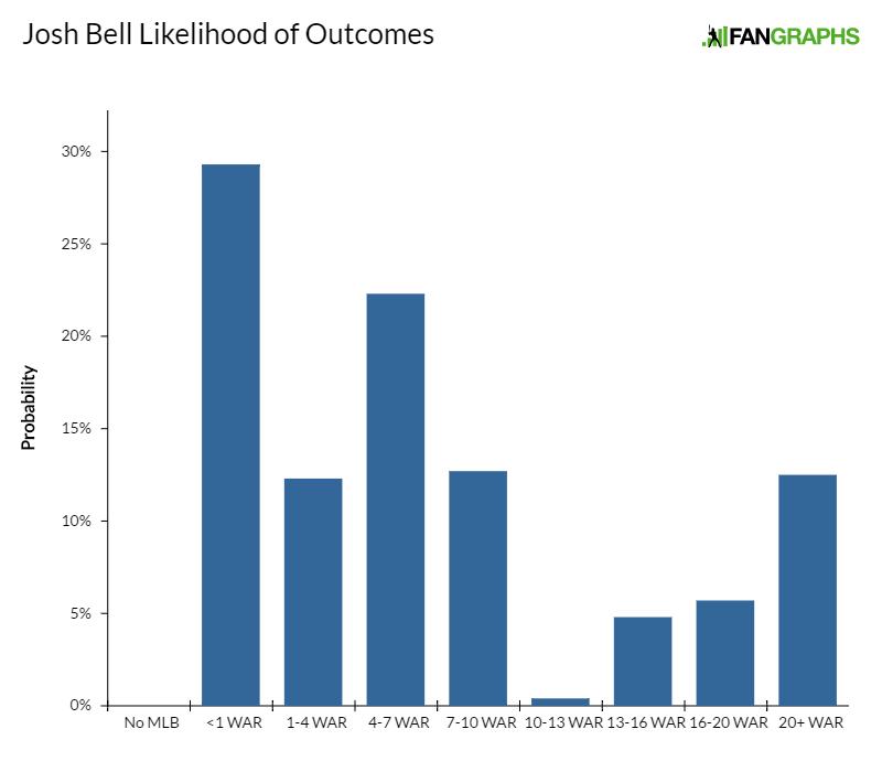 josh-bell-likelihood-of-outcomes