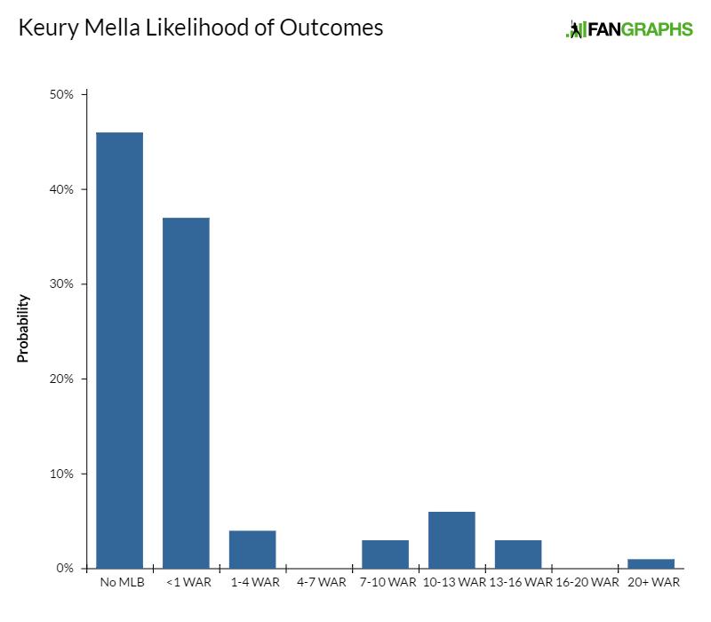 keury-mella-likelihood-of-outcomes