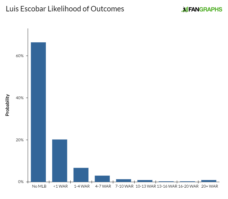 luis-escobar-likelihood-of-outcomes