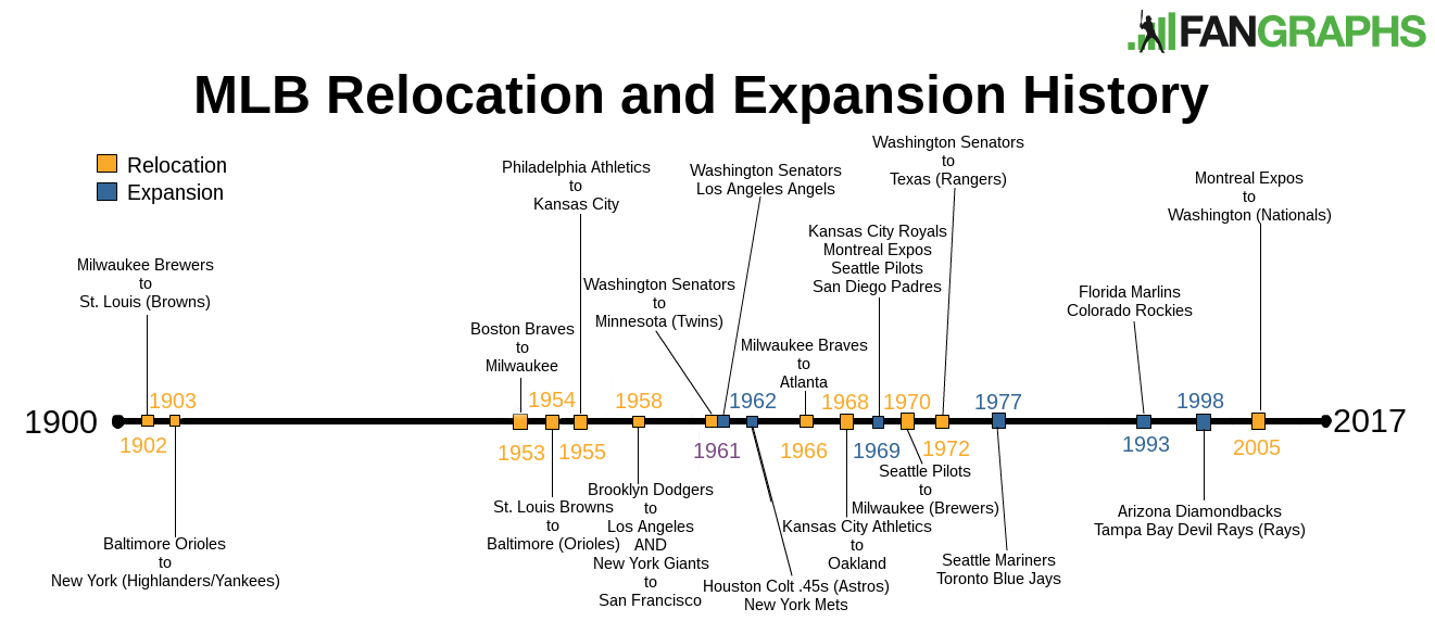 Mlb-relocation-and-expansion-history