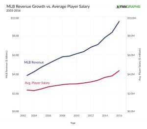 Baseball's Embattled Middle Class | FanGraphs Baseball