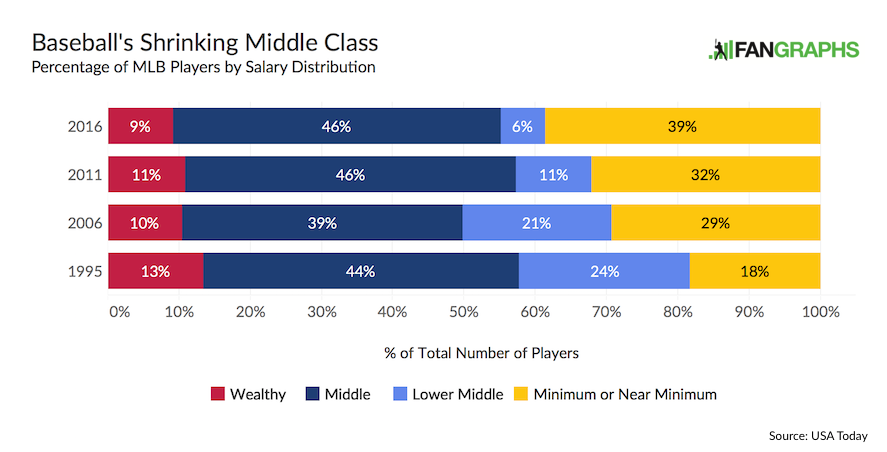 Mlb-shrinking-middle-class