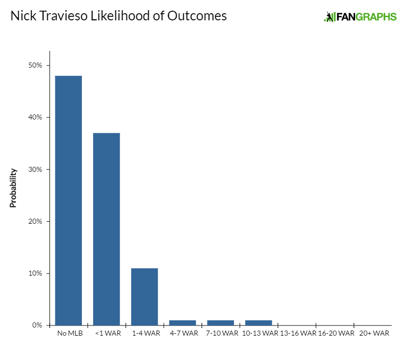 nick-travieso-likelihood-of-outcomes