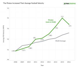 pirates-velocity