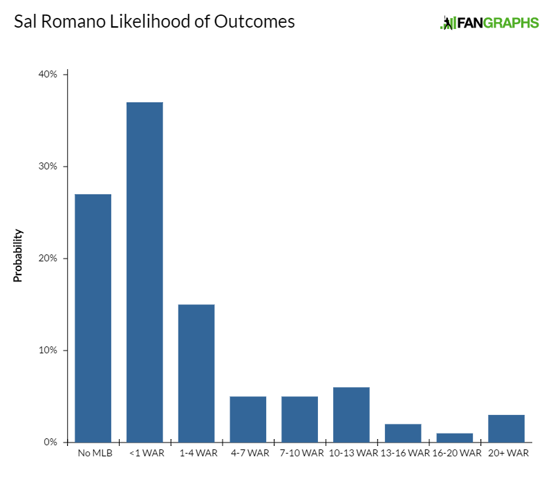 sal-romano-likelihood-of-outcomes