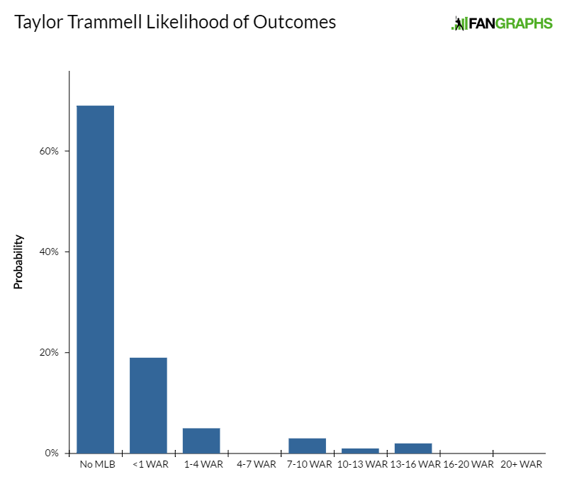 taylor-trammell-likelihood-of-outcomes