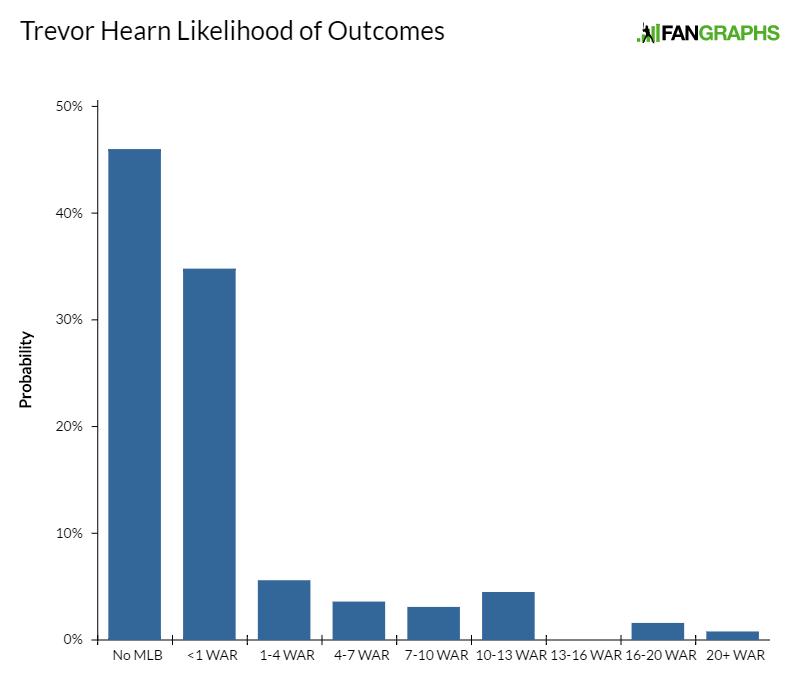 trevor-hearn-likelihood-of-outcomes