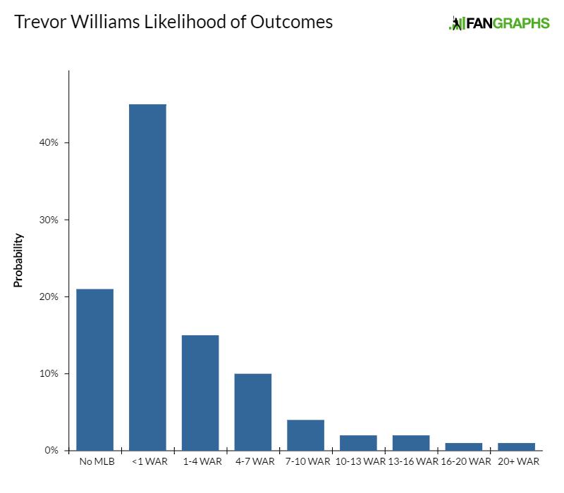 trevor-williams-likelihood-of-outcomes