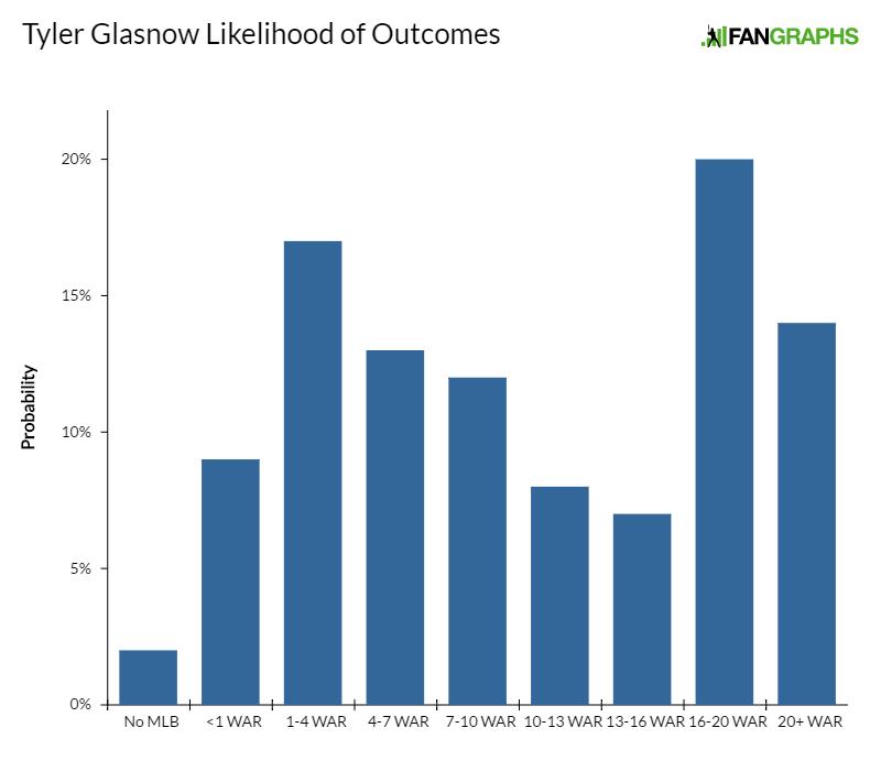 tyler-glasnow-likelihood-of-outcomes