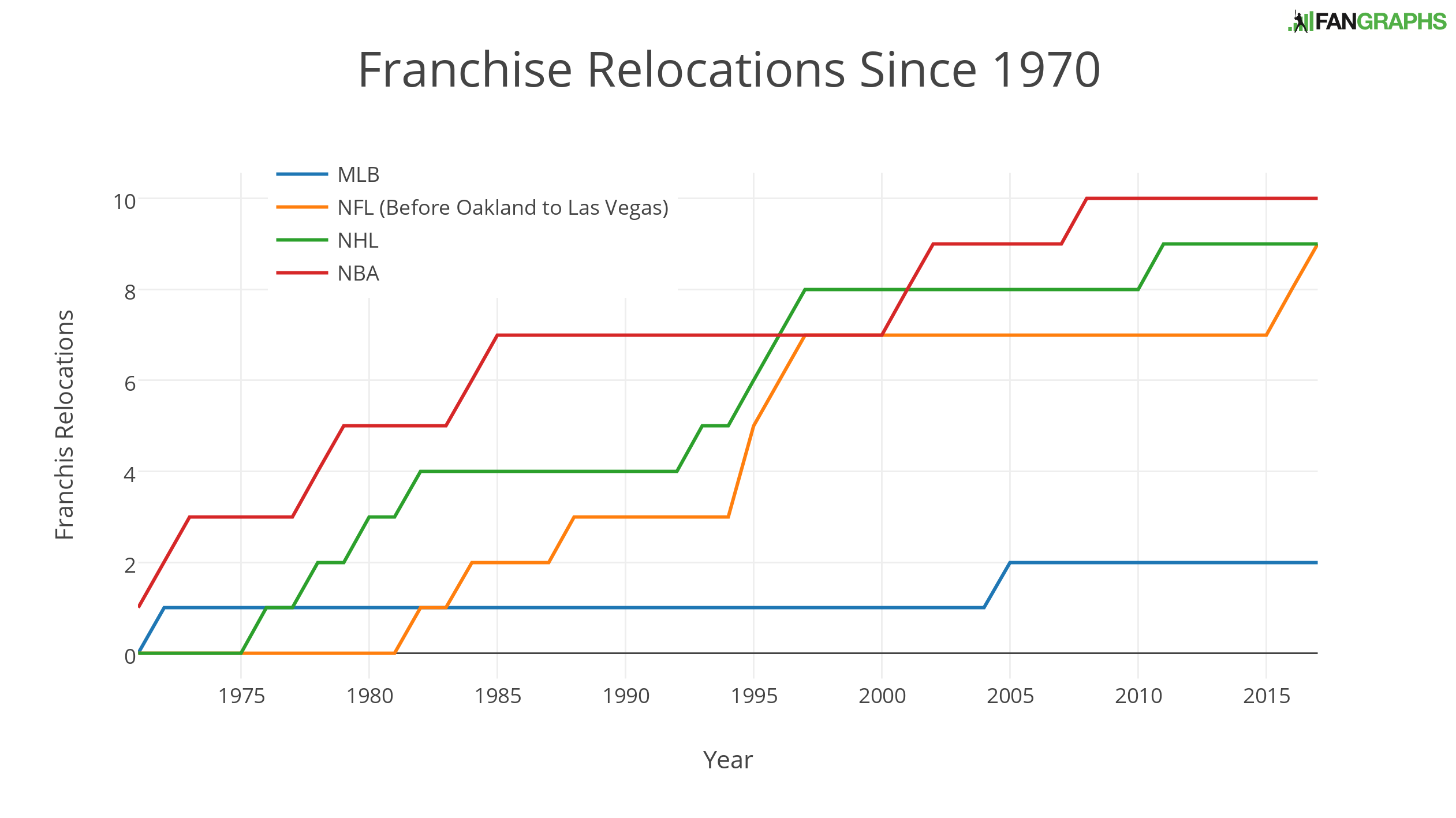 Relocation Less Common in MLB Than NFL, Other Leagues