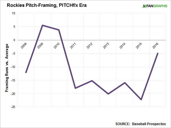 The Rockies Could Have Their Best Pitch-Framing in History ...