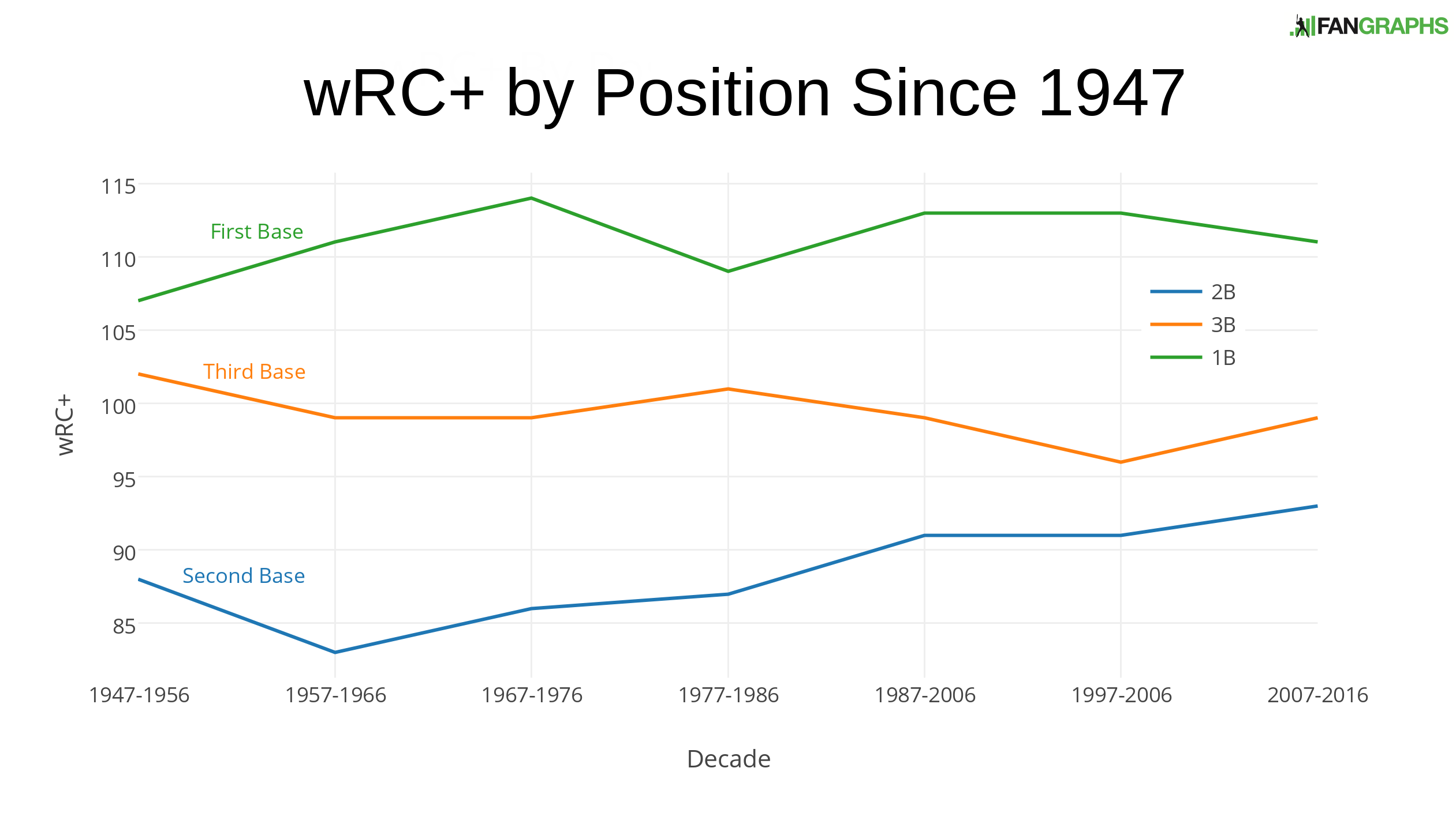 Wrc-by-position-since-1947