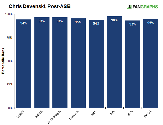 Devenski-rankings