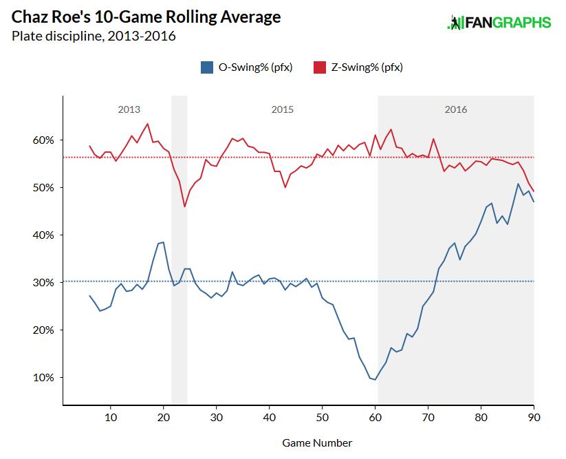 Roe-stats