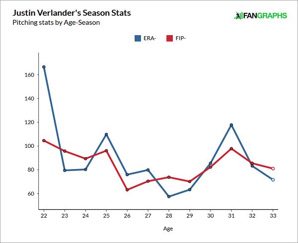 Verlander-stats