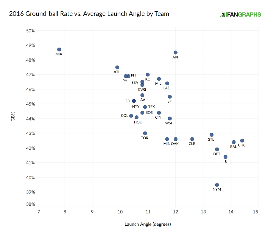 2016-ground-ball-rate-vs-launch-angle