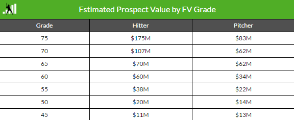 Value-table