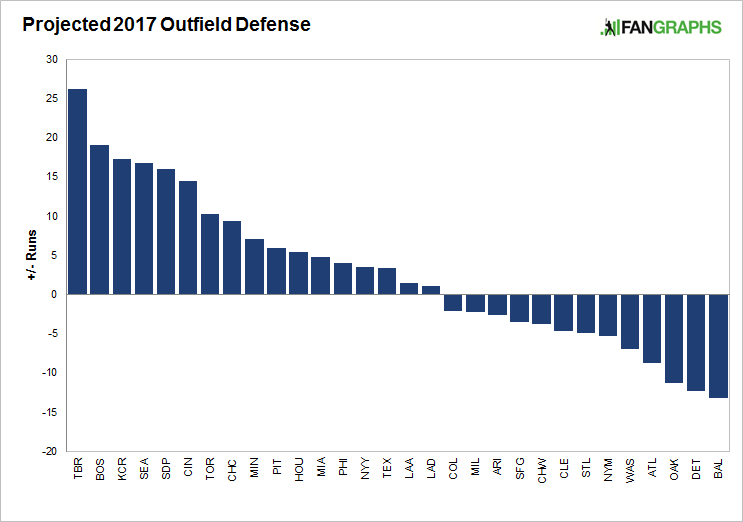 Outfield-defenses