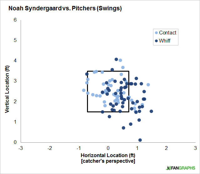 Syndergaard-vs-pitchers-swings