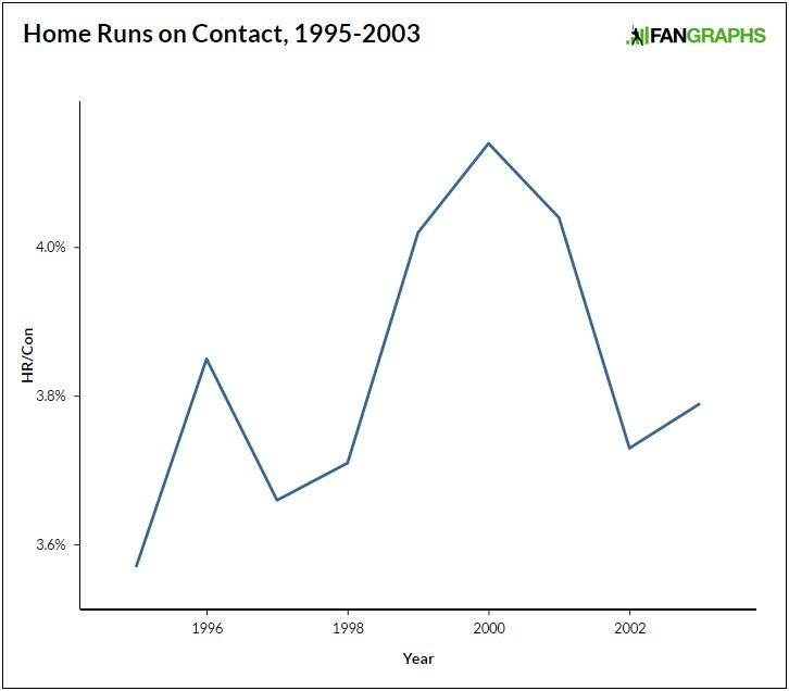 Home-run-graph