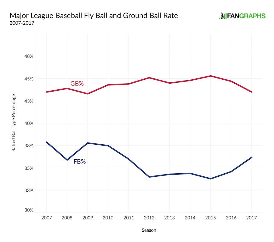 Mlb-batted-ball-2007-2017