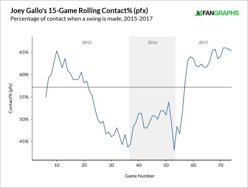 Gallo-contact