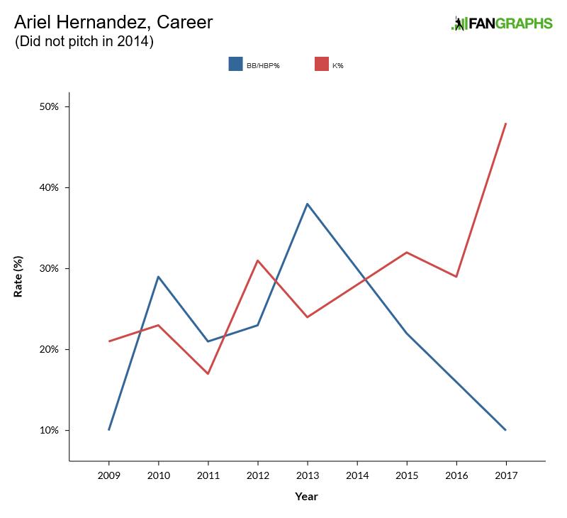 Hernandez-stats