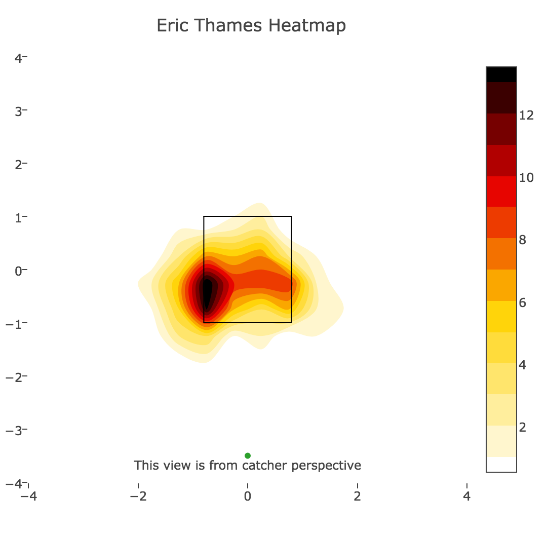 Eric Thames and the Transformative Power of Boredom