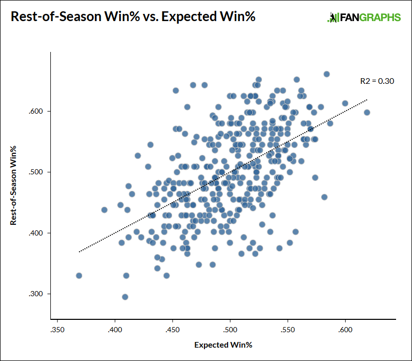 Expected-win