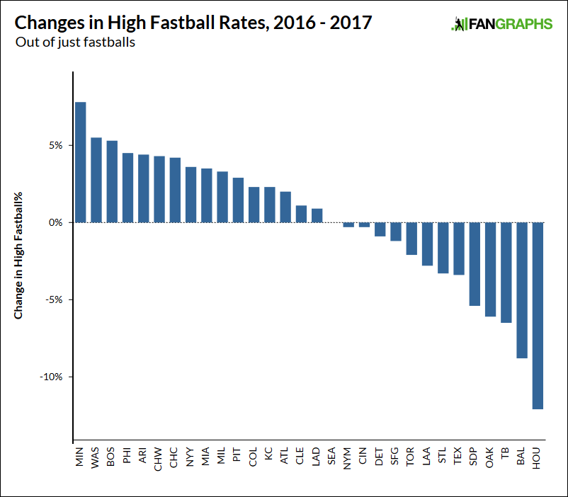 High-fastball-changes