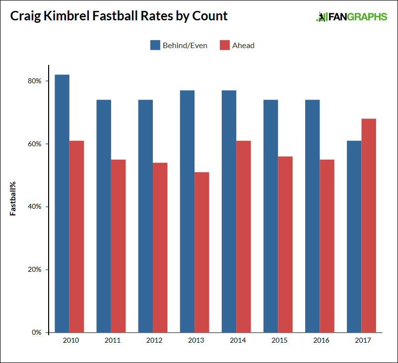 Kimbrel-by-count
