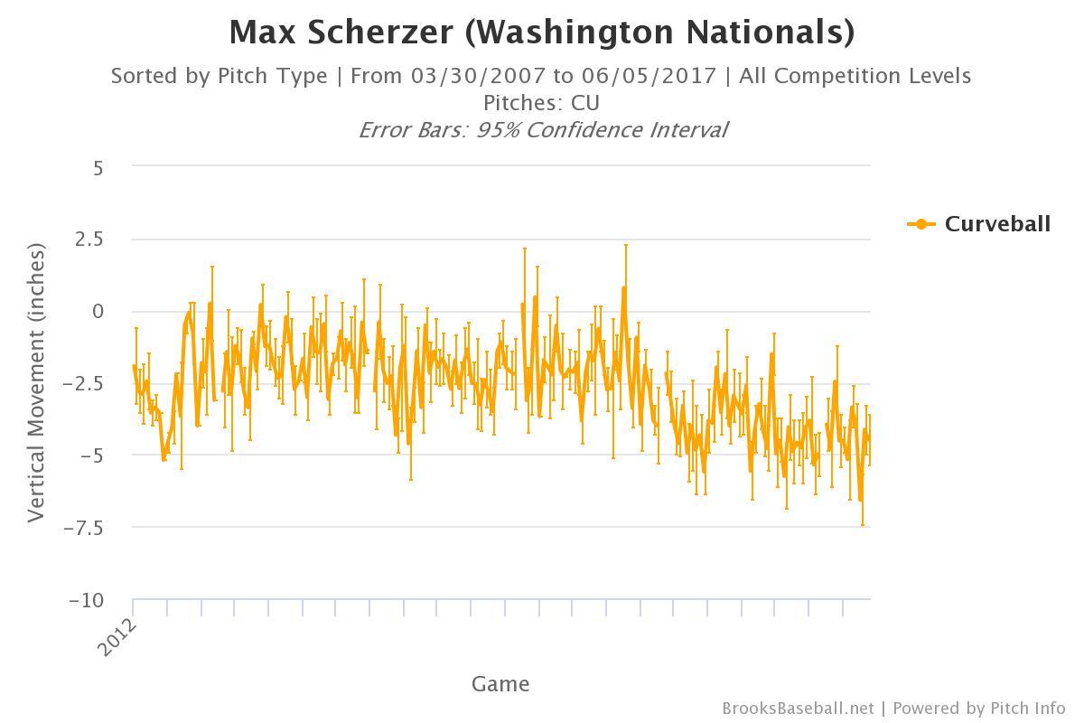 Max Scherzer's New Toy | FanGraphs Baseball