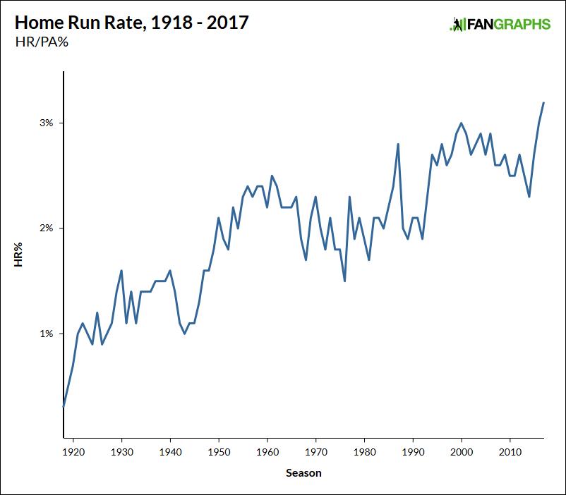 Home-run-rate