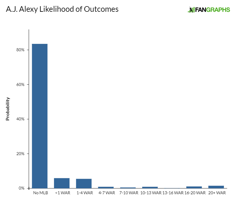 Aj-alexy-likelihood-of-outcomes