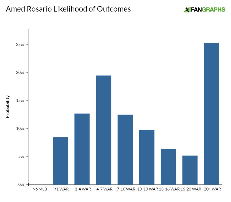 Amed-rosario-likelihood-of-outcomes-1
