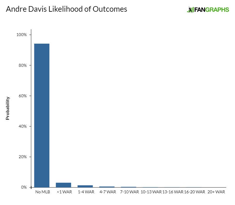 Andre-davis-likelihood-of-outcomes