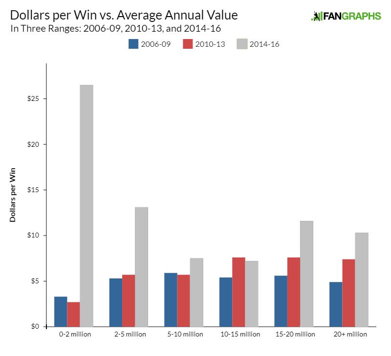 The Linearity of Cost per Win | FanGraphs Baseball