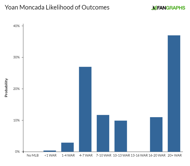 Yoan-moncada-likelihood-of-outcomes-1