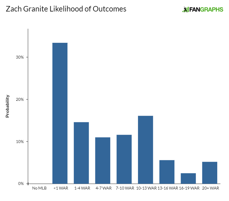 Projecting Zach Granite | FanGraphs Baseball
